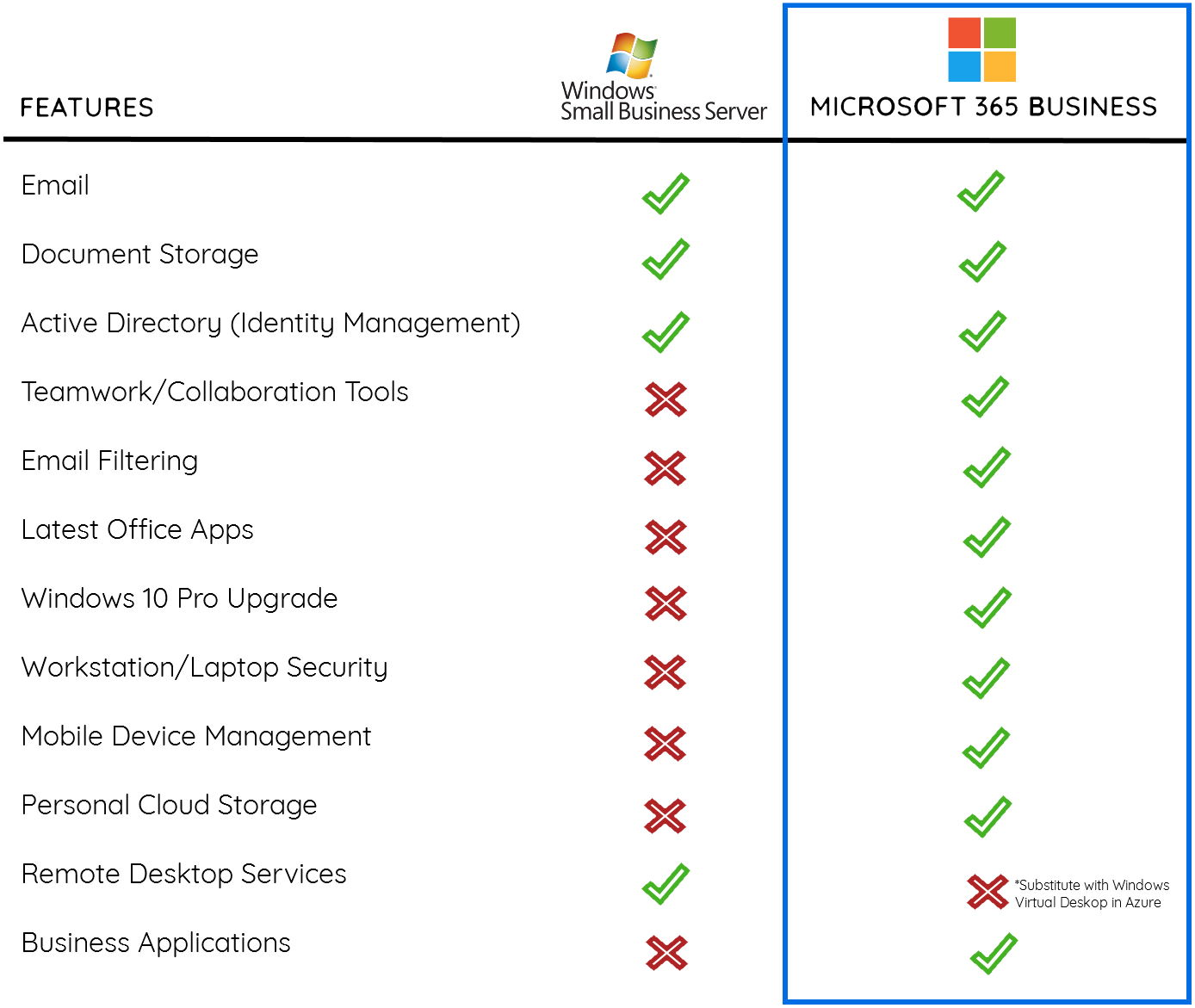 SBS vs Microsoft 365 Comparison Infographic