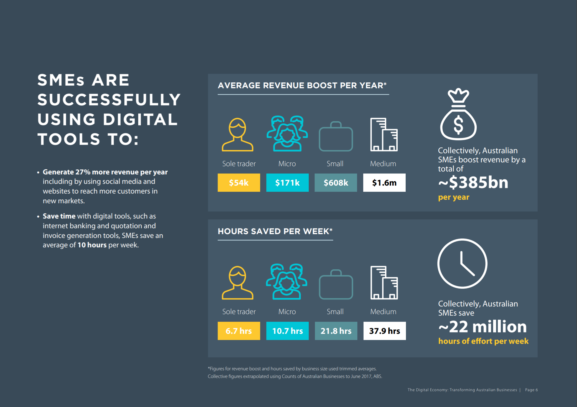 ANZ Digital Economy Report Save Time with Digital