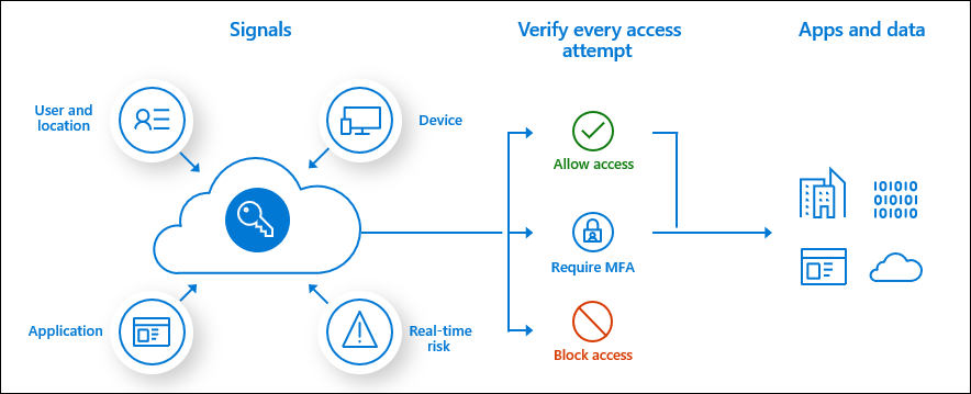 Picture showing how conditional access works